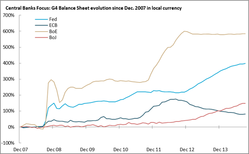 CHART 3: EXPANDING CENTRAL BANK BALANCE SHEETS
