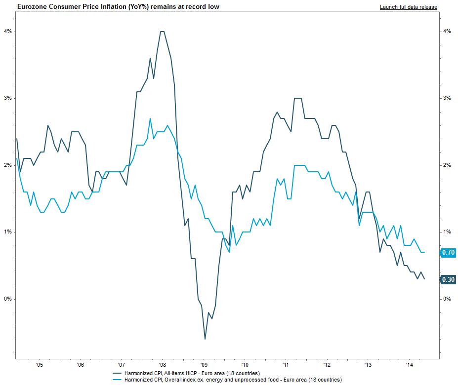 Chart 2: Eurozone CPI