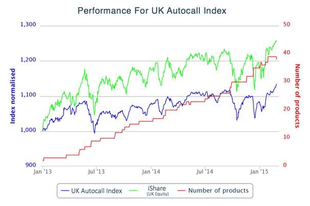 Performance For UK Autocall Index
