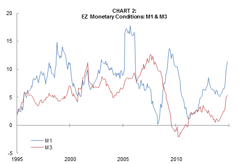 Eurozaone Monetary Conditions M1 & M3