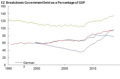 EZ Breakdown: Government debt as a percentage of GDP